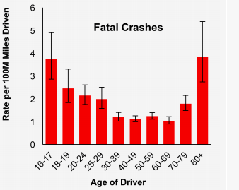 Car accident statistics (Source: AAA Foundation for Traffic Safety)