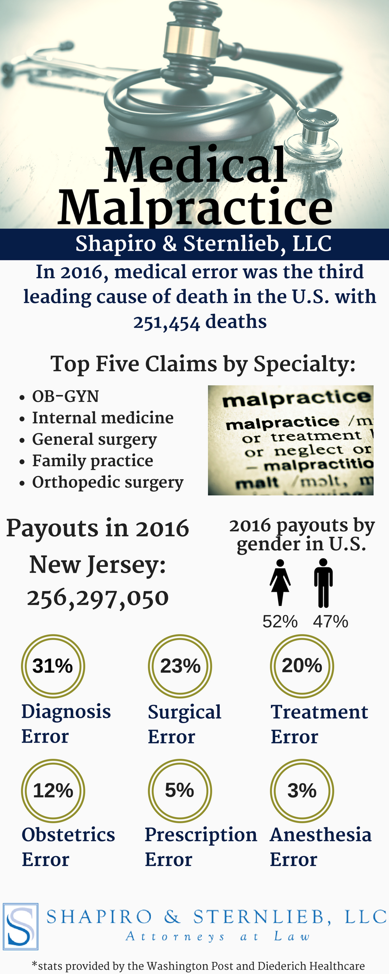 medical malpractice stats new jersey attorneys
