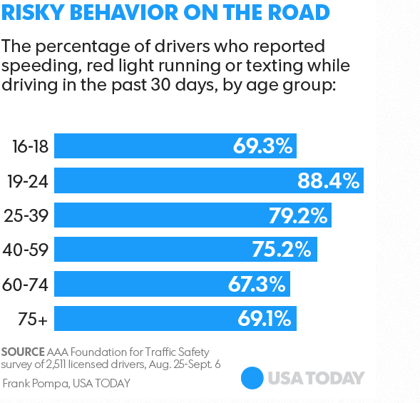 millennial drivers engage in dangours behavior - Newark Car Accident Lawyers